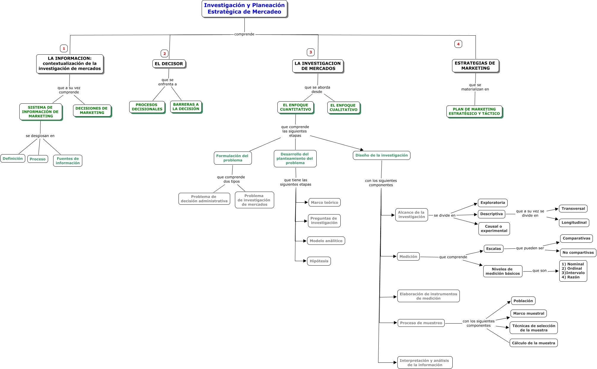 Investigacion y Planeacion estrategica
